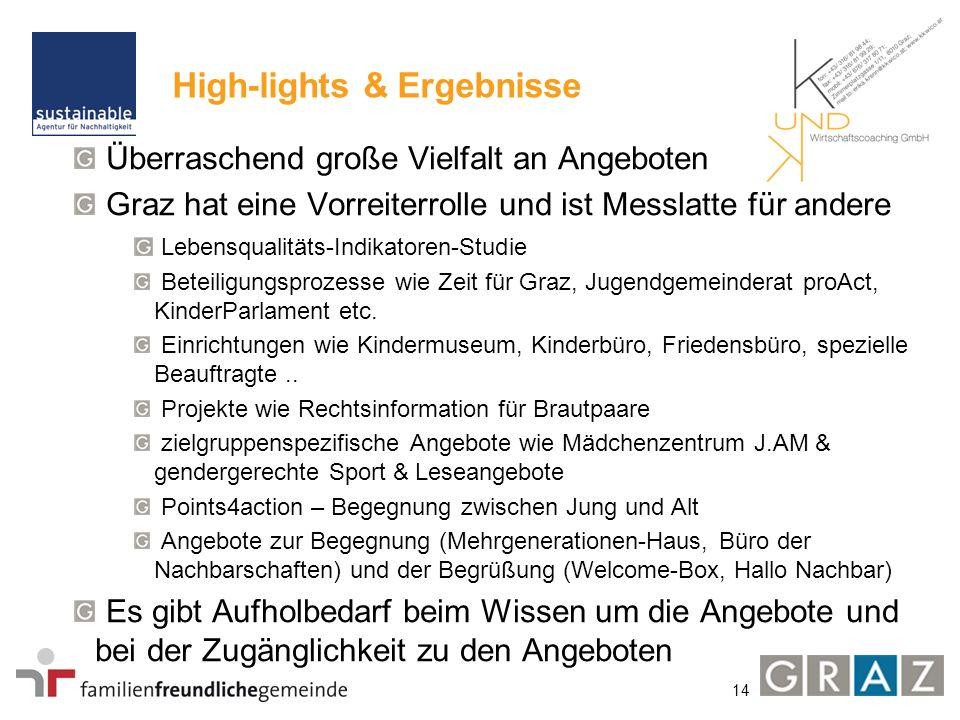 14 High-lights & Ergebnisse Überraschend große Vielfalt an Angeboten Graz hat eine Vorreiterrolle und ist Messlatte für andere Lebensqualitäts-Indikatoren-Studie Beteiligungsprozesse wie Zeit für Graz, Jugendgemeinderat proAct, KinderParlament etc.