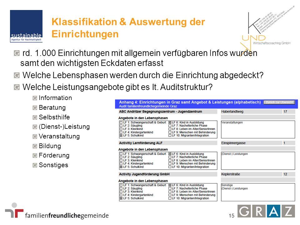 15 Klassifikation & Auswertung der Einrichtungen rd. 1.000 Einrichtungen mit allgemein verfügbaren Infos wurden samt den wichtigsten Eckdaten erfasst