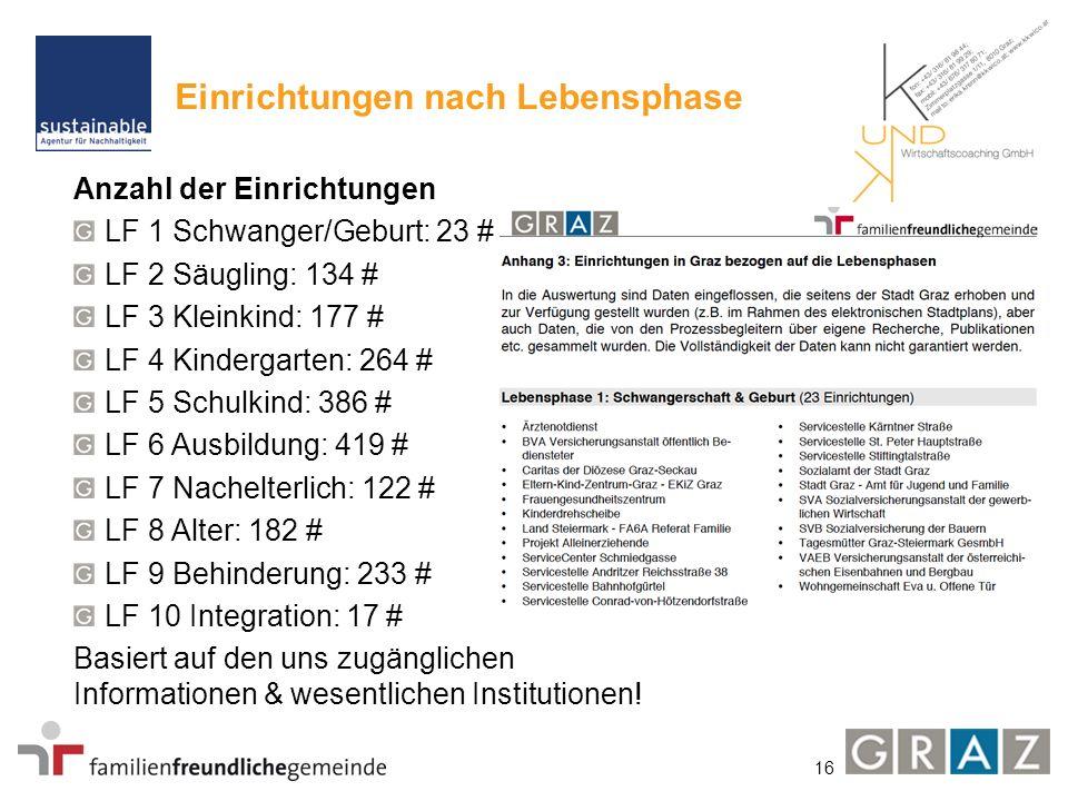 16 Einrichtungen nach Lebensphase Anzahl der Einrichtungen LF 1 Schwanger/Geburt: 23 # LF 2 Säugling: 134 # LF 3 Kleinkind: 177 # LF 4 Kindergarten: 2