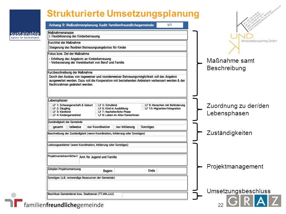22 Strukturierte Umsetzungsplanung Maßnahme samt Beschreibung Umsetzungsbeschluss Projektmanagement Zuständigkeiten Zuordnung zu der/den Lebensphasen
