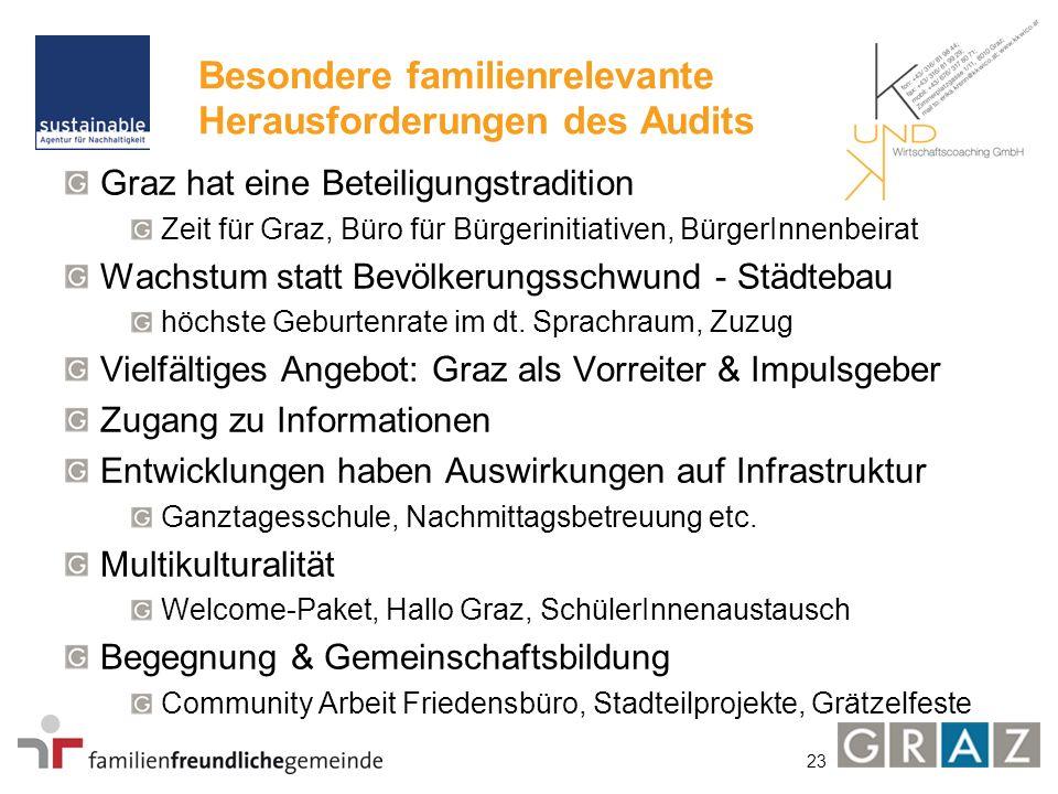 23 Besondere familienrelevante Herausforderungen des Audits Graz hat eine Beteiligungstradition Zeit für Graz, Büro für Bürgerinitiativen, BürgerInnenbeirat Wachstum statt Bevölkerungsschwund - Städtebau höchste Geburtenrate im dt.