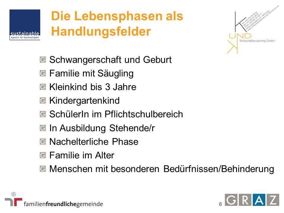 6 Die Lebensphasen als Handlungsfelder Schwangerschaft und Geburt Familie mit Säugling Kleinkind bis 3 Jahre Kindergartenkind SchülerIn im Pflichtschu