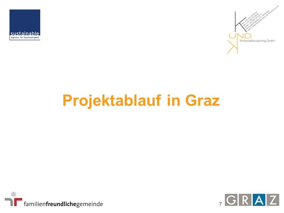 7 Projektablauf in Graz