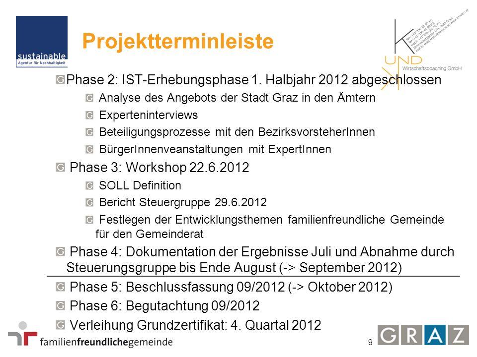 9 Projektterminleiste Phase 2: IST-Erhebungsphase 1. Halbjahr 2012 abgeschlossen Analyse des Angebots der Stadt Graz in den Ämtern Experteninterviews