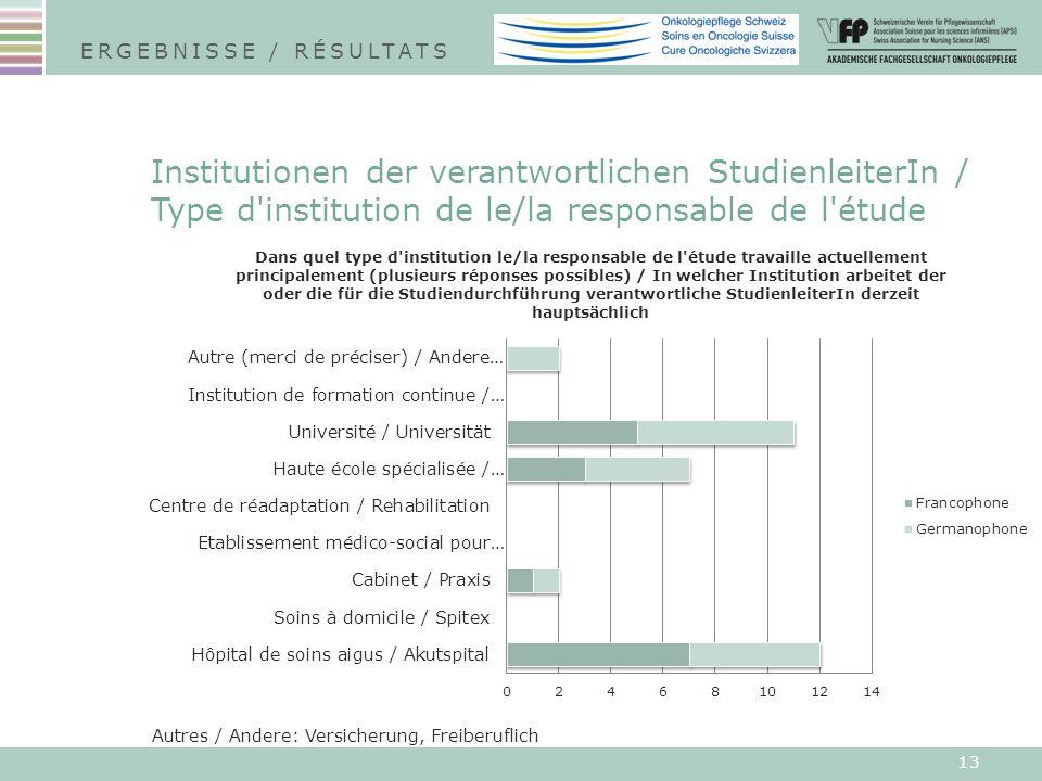 13 Institutionen der verantwortlichen StudienleiterIn / Type d institution de le/la responsable de l étude ERGEBNISSE / RÉSULTATS Autres / Andere: Versicherung, Freiberuflich