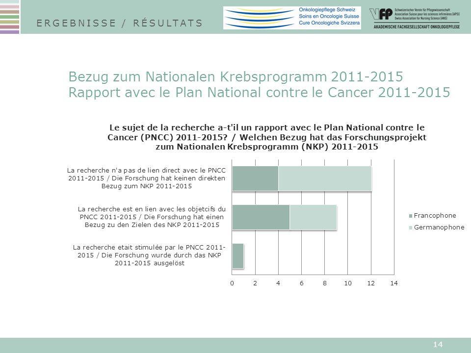 14 Bezug zum Nationalen Krebsprogramm 2011-2015 Rapport avec le Plan National contre le Cancer 2011-2015 ERGEBNISSE / RÉSULTATS