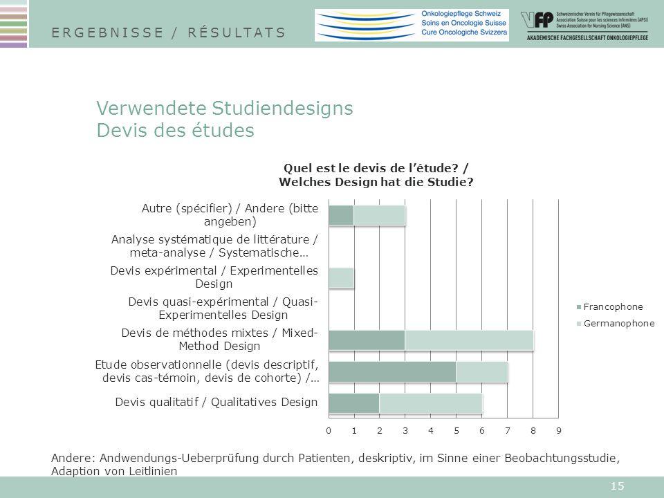 15 Verwendete Studiendesigns Devis des études ERGEBNISSE / RÉSULTATS Andere: Andwendungs-Ueberprüfung durch Patienten, deskriptiv, im Sinne einer Beob