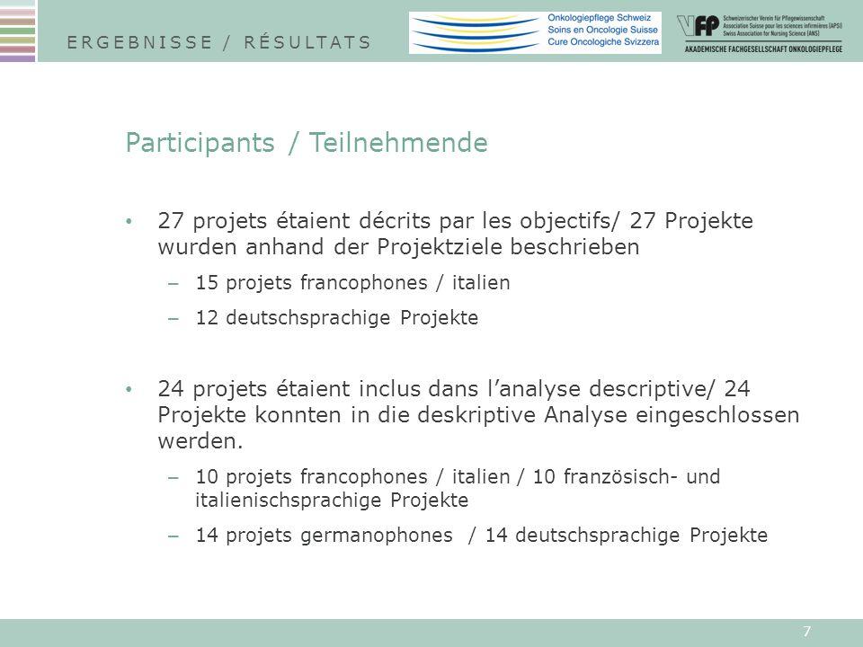 7 Participants / Teilnehmende 27 projets étaient décrits par les objectifs/ 27 Projekte wurden anhand der Projektziele beschrieben – 15 projets francophones / italien – 12 deutschsprachige Projekte 24 projets étaient inclus dans lanalyse descriptive/ 24 Projekte konnten in die deskriptive Analyse eingeschlossen werden.