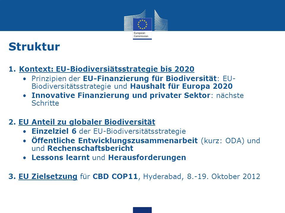 Struktur 1.Kontext: EU-Biodiversiätsstrategie bis 2020 Prinzipien der EU-Finanzierung für Biodiversität: EU- Biodiversitätsstrategie und Haushalt für