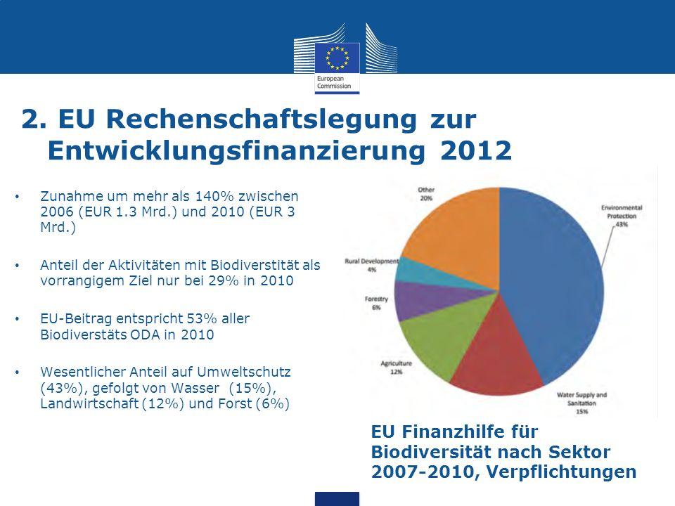 2. EU Rechenschaftslegung zur Entwicklungsfinanzierung 2012 Zunahme um mehr als 140% zwischen 2006 (EUR 1.3 Mrd.) und 2010 (EUR 3 Mrd.) Anteil der Akt