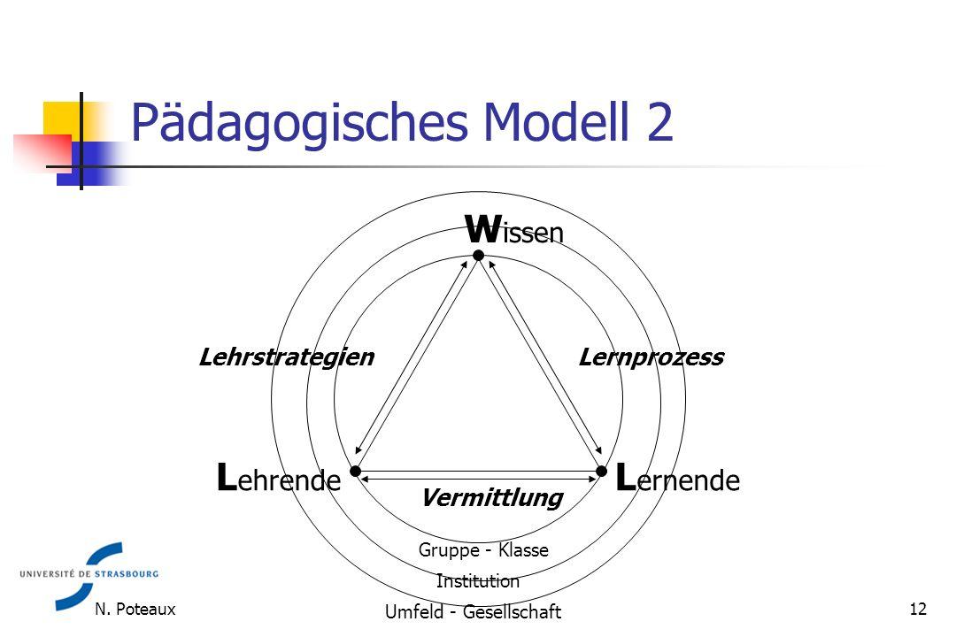 Pädagogisches Modell 2 W issen L ernende L ehrende Gruppe - Klasse Institution Umfeld - Gesellschaft Lehrstrategien Lernprozess Vermittlung 12 N.