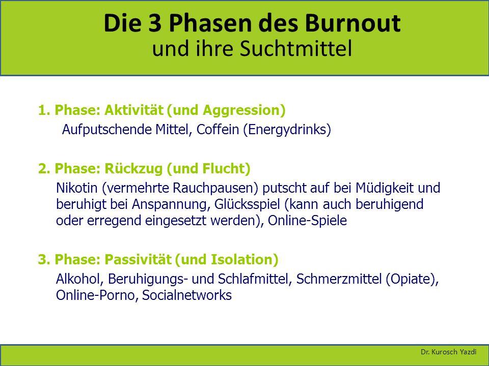 1. Phase: Aktivität (und Aggression) Aufputschende Mittel, Coffein (Energydrinks) 2. Phase: Rückzug (und Flucht) Nikotin (vermehrte Rauchpausen) putsc