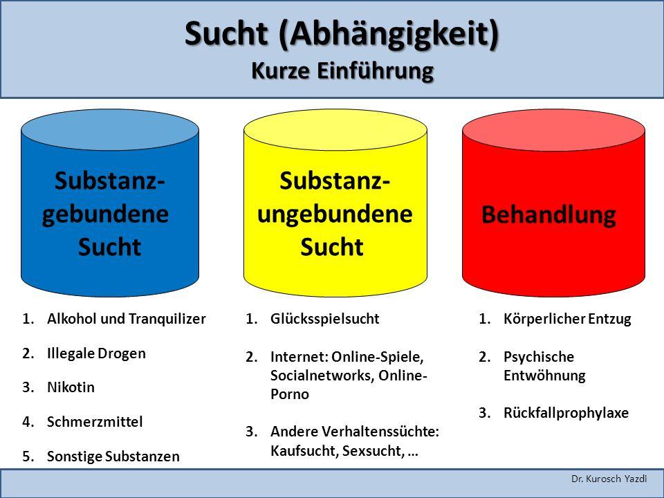 Dr. Kurosch Yazdi Sucht (Abhängigkeit) Kurze Einführung Substanz- gebundene Sucht Substanz- ungebundene Sucht Behandlung 1.Alkohol und Tranquilizer 2.