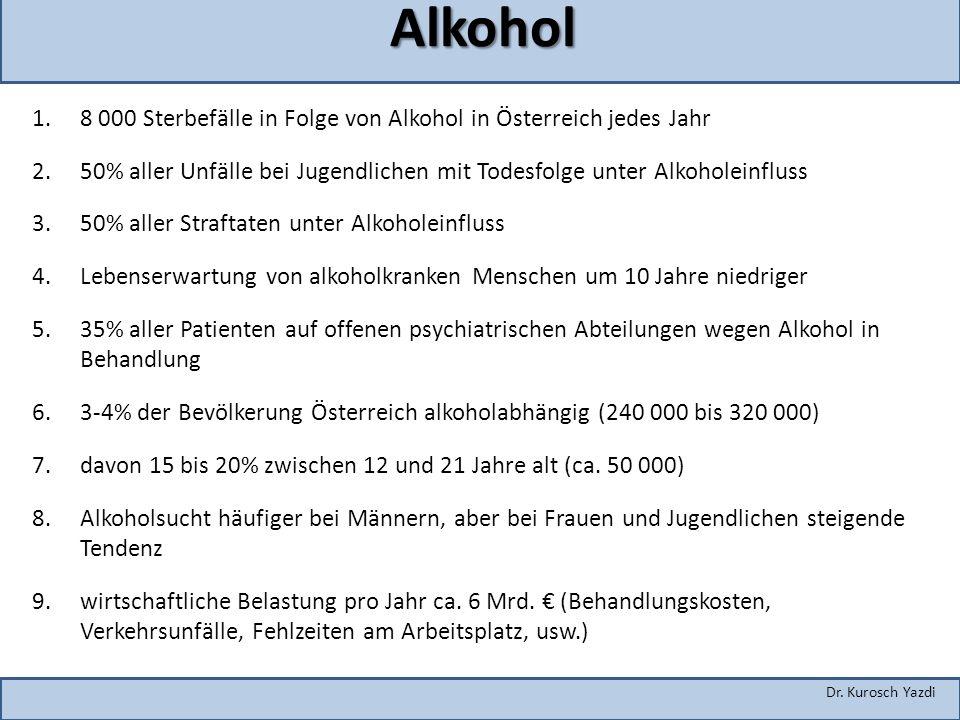 Dr. Kurosch Yazdi Alkohol 1.8 000 Sterbefälle in Folge von Alkohol in Österreich jedes Jahr 2.50% aller Unfälle bei Jugendlichen mit Todesfolge unter