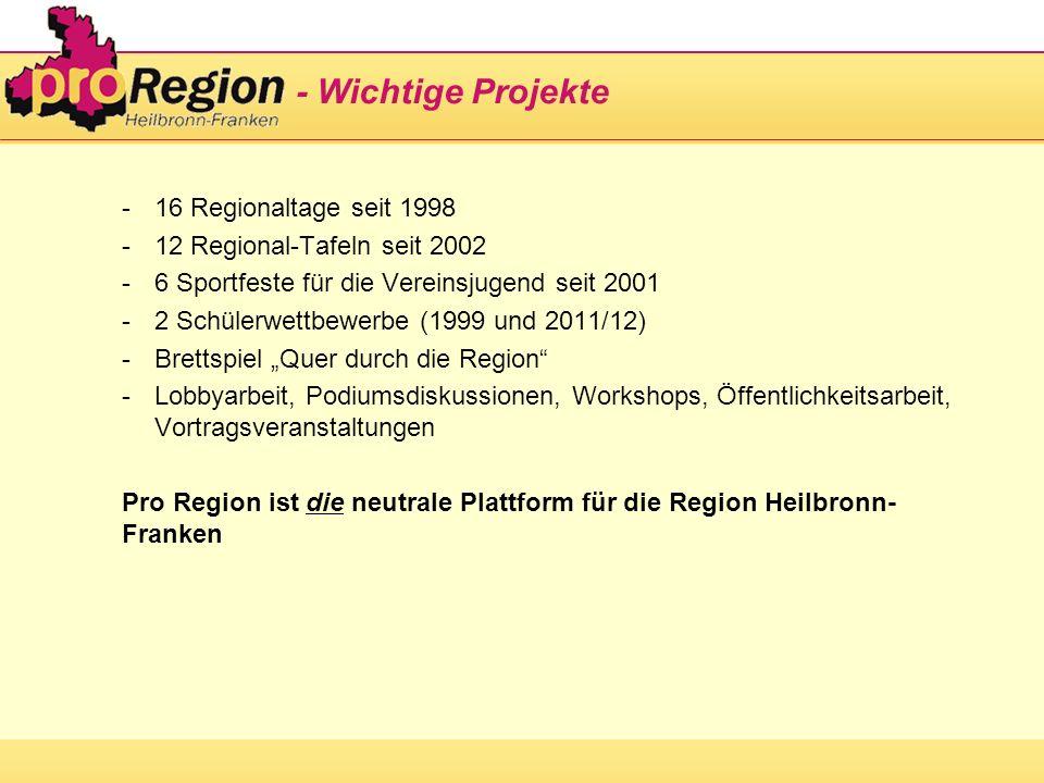 - Wichtige Projekte -16 Regionaltage seit 1998 -12 Regional-Tafeln seit 2002 -6 Sportfeste für die Vereinsjugend seit 2001 -2 Schülerwettbewerbe (1999 und 2011/12) -Brettspiel Quer durch die Region -Lobbyarbeit, Podiumsdiskussionen, Workshops, Öffentlichkeitsarbeit, Vortragsveranstaltungen Pro Region ist die neutrale Plattform für die Region Heilbronn- Franken