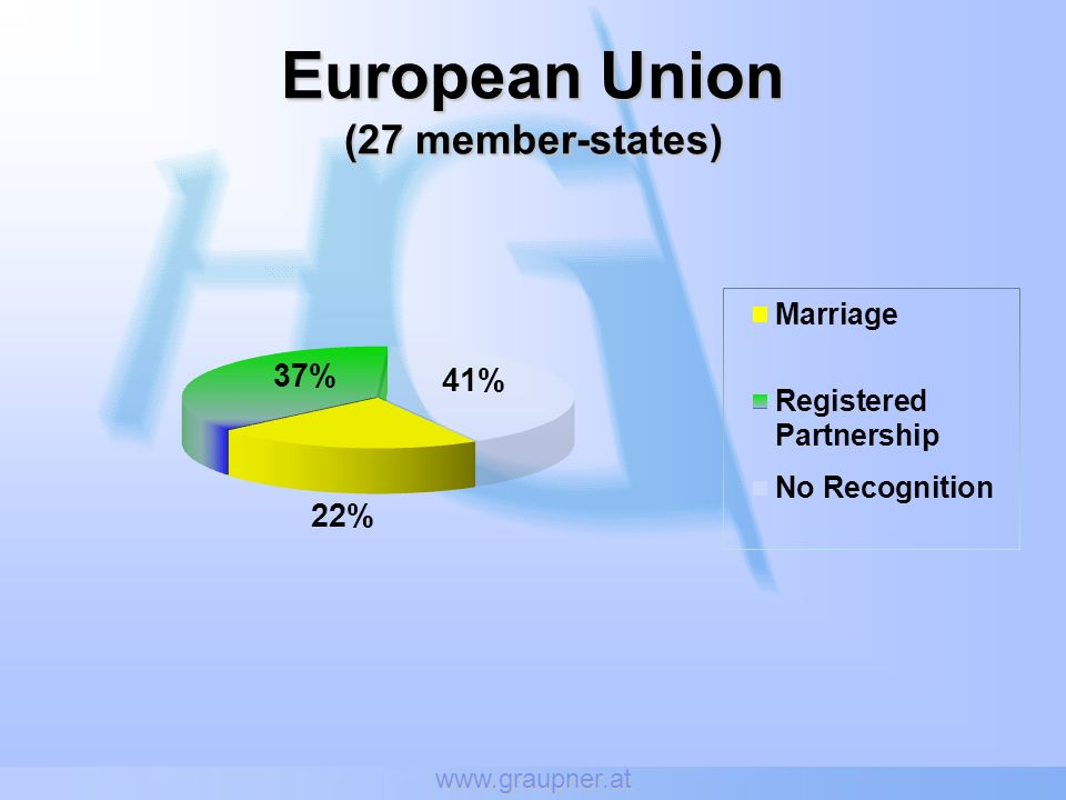 www.graupner.at European Union (27 member-states)