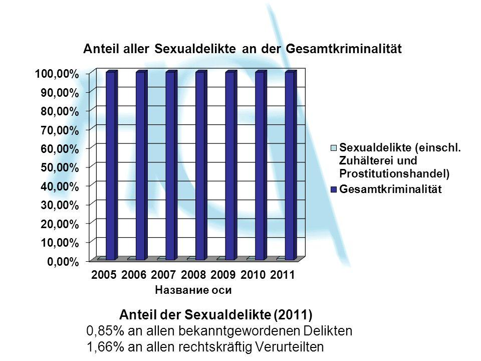 Anteil der Sexualdelikte (2011) 0,85% an allen bekanntgewordenen Delikten 1,66% an allen rechtskräftig Verurteilten