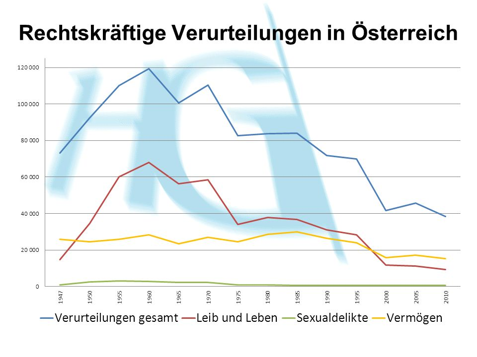 Rechtskräftige Verurteilungen in Österreich