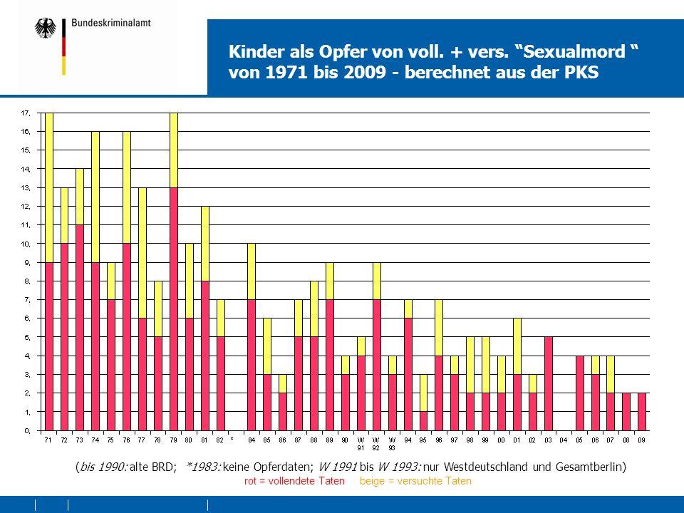 Kinder als Opfer von voll. + vers. Sexualmord von 1971 bis 2009 - berechnet aus der PKS rot = vollendete Taten beige = versuchte Taten (bis 1990: alte