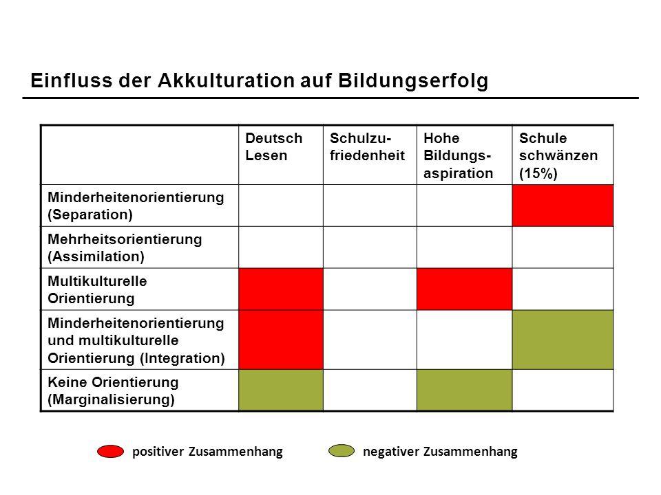 Deutsch Lesen Schulzu- friedenheit Hohe Bildungs- aspiration Schule schwänzen (15%) Minderheitenorientierung (Separation) Mehrheitsorientierung (Assim