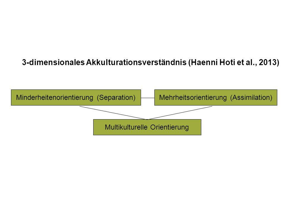 3-dimensionales Akkulturationsverständnis (Haenni Hoti et al., 2013) Multikulturelle Orientierung Mehrheitsorientierung (Assimilation)Minderheitenorie