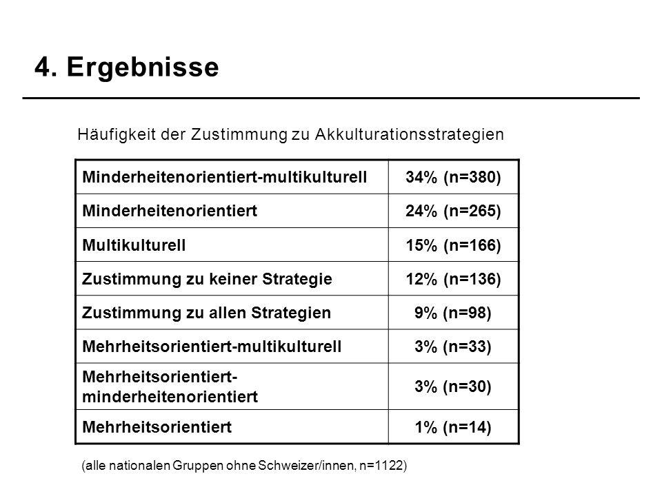 Häufigkeit der Zustimmung zu Akkulturationsstrategien Minderheitenorientiert-multikulturell34% (n=380) Minderheitenorientiert24% (n=265) Multikulturel