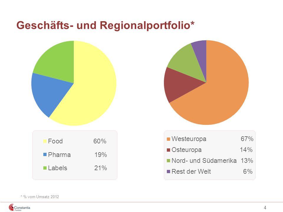 4 Geschäfts- und Regionalportfolio* * % vom Umsatz 2012
