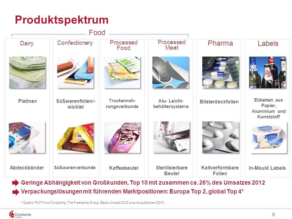 6 Produktspektrum Dairy Platinen Abdeckbänder Süßwarenverbunde Süßwarenfolien/- wickler Confectionery Processed Food Trockennah- rungsverbunde Kaffeeb