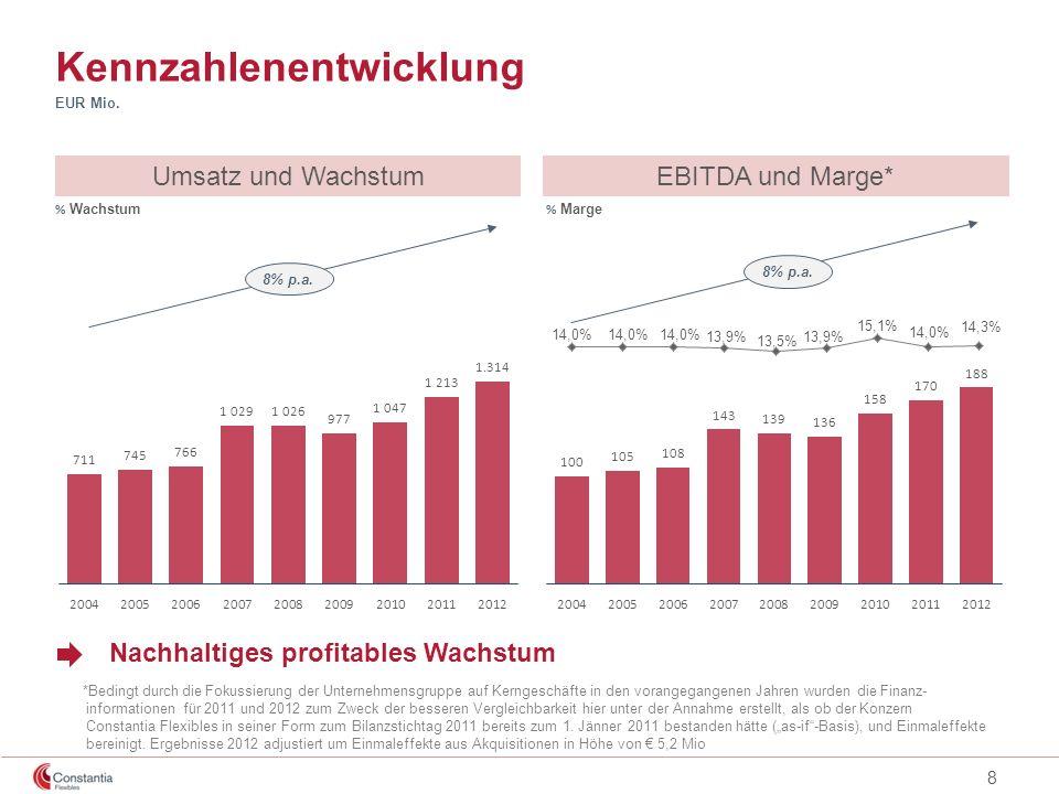 8 EBITDA und Marge*Umsatz und Wachstum Kennzahlenentwicklung % Marge Nachhaltiges profitables Wachstum EUR Mio. % Wachstum *Bedingt durch die Fokussie
