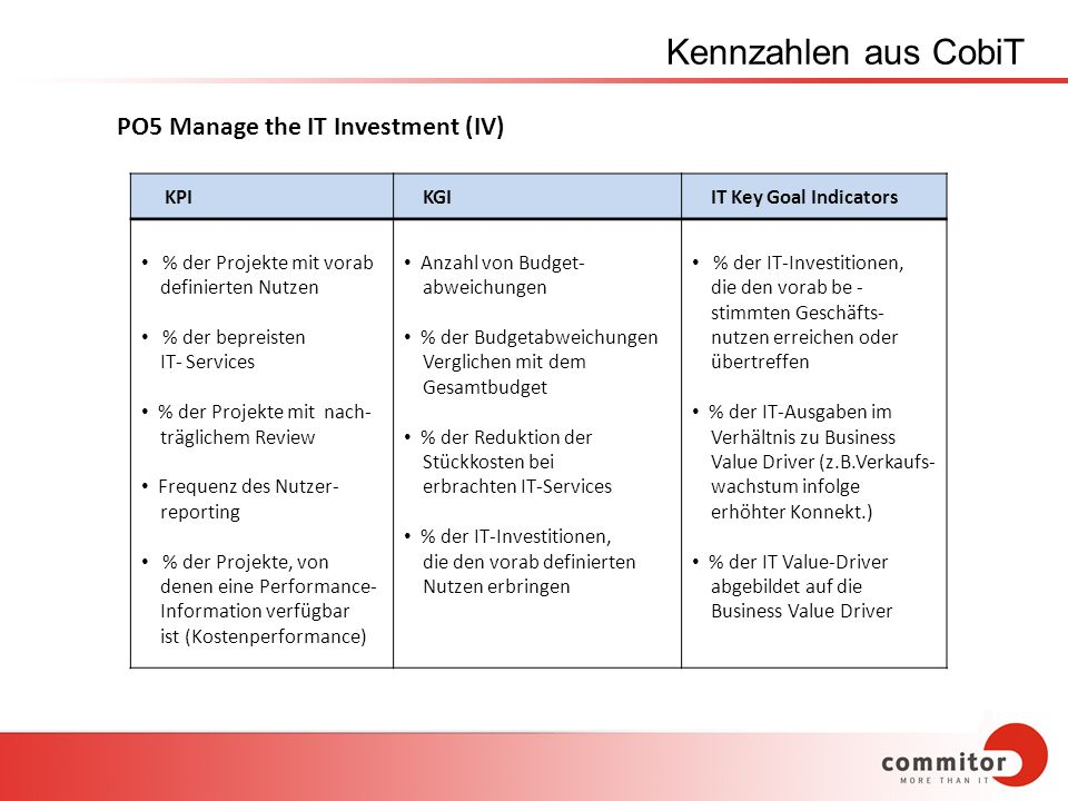 Kennzahlen aus CobiT KPI KGI IT Key Goal Indicators % der Projekte mit vorab definierten Nutzen % der bepreisten IT- Services % der Projekte mit nach-
