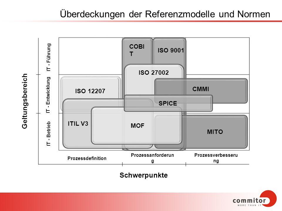 IT - Führung COBI T ISO 9001 ISO 27002 CMMI SPICE ISO 12207 ITIL V3 MOF MITO IT - Betrieb IT - Entwicklung Prozessdefinition Prozessanforderun g Proze