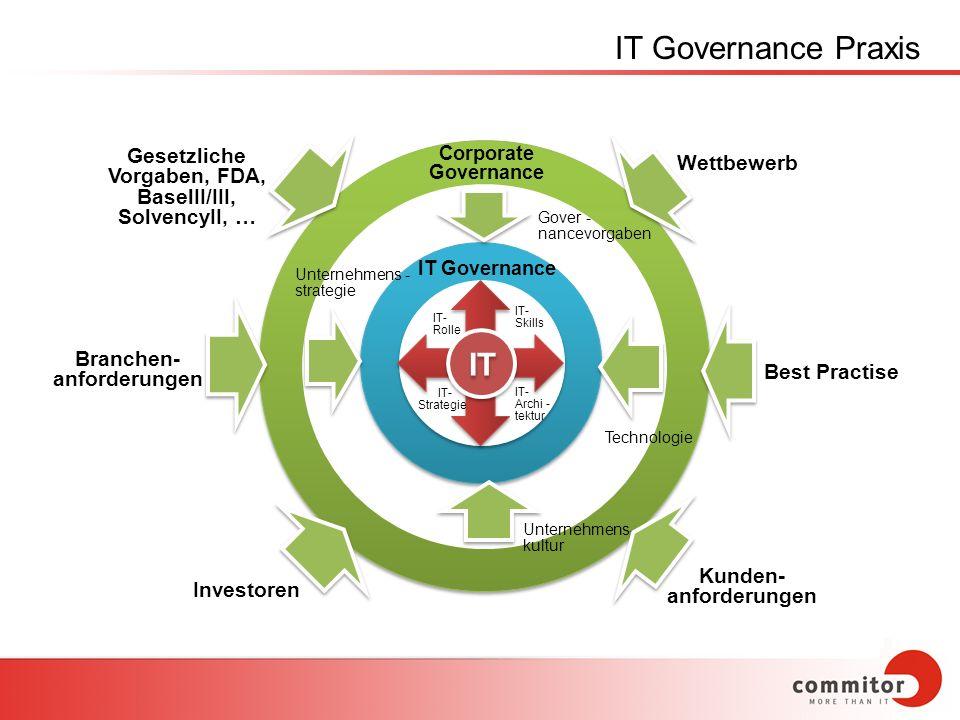 IT IT Governance Corporate Governance Unternehmens - strategie Unternehmens- kultur Technologie Gover - nancevorgaben IT- Rolle IT- Skills IT- Archi -