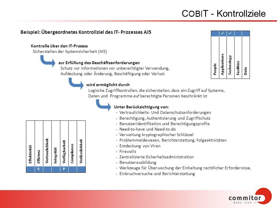 C OBI T - Kontrollziele Kontrolle über den IT-Prozess Sicherstellen der Systemsicherheit (AI5) zur Erfüllung des Geschäftsanforderungen Schutz vor Inf