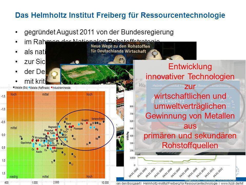 Mitglied der Helmholtz-Gemeinschaft Seite 2 Prof. Dr. K. Gerald van den Boogaart I Helmholtz-Institut Freiberg für Ressourcentechnologie I www.hzdr.de