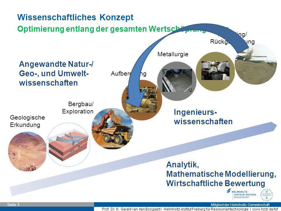 Mitglied der Helmholtz-Gemeinschaft Seite 3 Prof. Dr. K. Gerald van den Boogaart I Helmholtz-Institut Freiberg für Ressourcentechnologie I www.hzdr.de