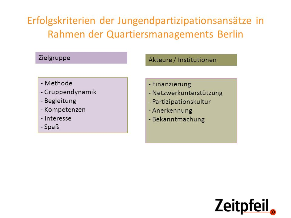 Erfolgskriterien der Jungendpartizipationsansätze in Rahmen der Quartiersmanagements Berlin - Methode - Gruppendynamik - Begleitung - Kompetenzen - In