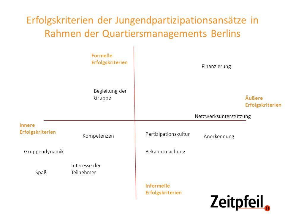Erfolgskriterien der Jungendpartizipationsansätze in Rahmen der Quartiersmanagements Berlins Innere Erfolgskriterien Äußere Erfolgskriterien Formelle