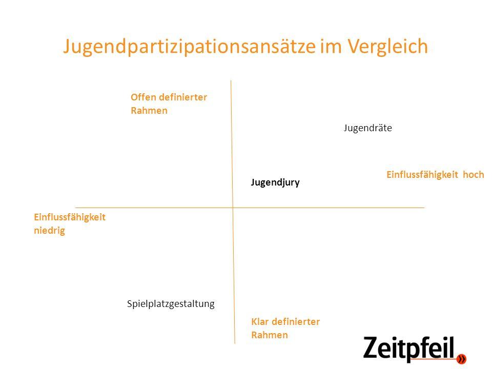 Jugendpartizipationsansätze im Vergleich Einflussfähigkeit niedrig Offen definierter Rahmen Klar definierter Rahmen Einflussfähigkeit hoch Spielplatzg