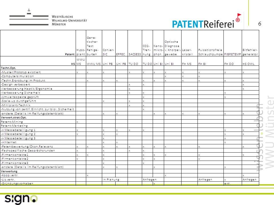 Susanne Föhse 7 Titel der Präsentation Wesentliche Ergebnisse bis März 2010 B) IT-Portal --> Ziel: Transparenz des Innovationspotentials des beteiligten HSen Förderung der Zusammenarbeit HS/HS und HS/ Wirtschaft bessere Auslastung der Kapazitäten der Geräte/ Werkstätten Etablieren/ Sichtbarmachen der Dienstleistungen der Institute --> Arbeitsstand: Anforderungskatalog/ Pflichtenheft erstellt Angebote eingeholt, Auswahl getroffen Vergabe des Auftrages ist erfolgt Fertigstellung in 6-8 Wochen ---> weitere Schritte: Befüllen der Datenbank und erste Testläufe