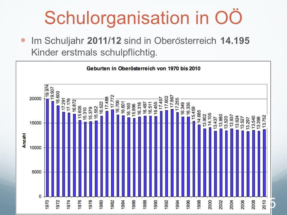 Schulorganisation in OÖ Im Schuljahr 2011/12 sind in Obero ̈ sterreich 14.195 Kinder erstmals schulpflichtig.
