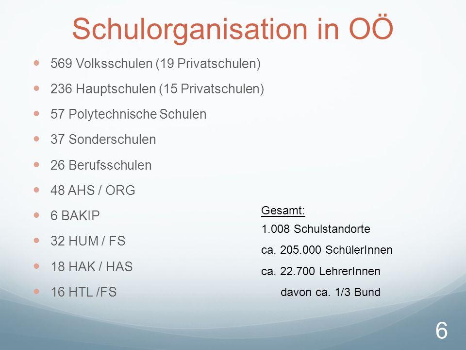 Schulorganisation in OÖ 569 Volksschulen (19 Privatschulen) 236 Hauptschulen (15 Privatschulen) 57 Polytechnische Schulen 37 Sonderschulen 26 Berufsschulen 48 AHS / ORG 6 BAKIP 32 HUM / FS 18 HAK / HAS 16 HTL /FS Gesamt: 1.008 Schulstandorte ca.