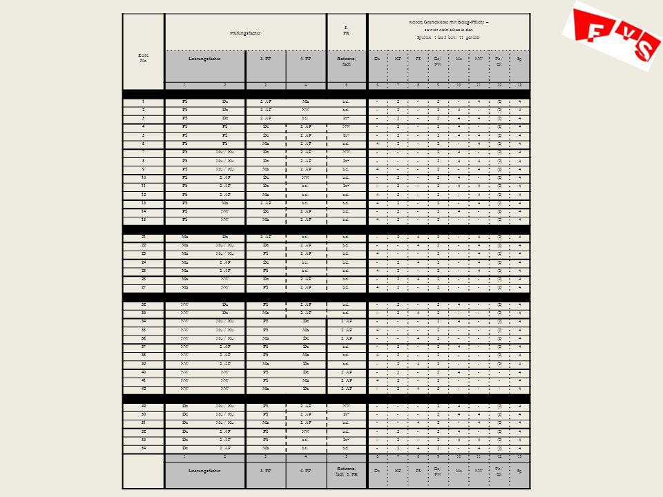 Zeile Nr.Prüfungsfächer 5.