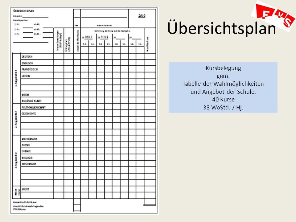 Übersichtsplan Kursbelegung gem.Tabelle der Wahlmöglichkeiten und Angebot der Schule.