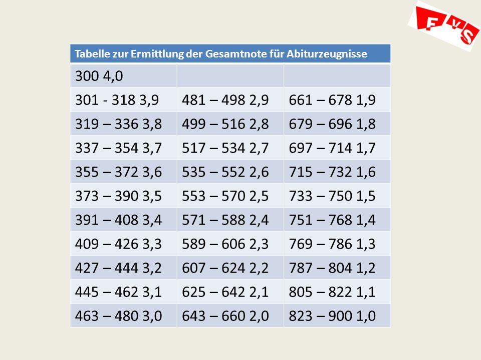 Tabelle zur Ermittlung der Gesamtnote für Abiturzeugnisse 300 4,0 301 - 318 3,9481 – 498 2,9661 – 678 1,9 319 – 336 3,8499 – 516 2,8679 – 696 1,8 337 – 354 3,7517 – 534 2,7697 – 714 1,7 355 – 372 3,6535 – 552 2,6715 – 732 1,6 373 – 390 3,5553 – 570 2,5733 – 750 1,5 391 – 408 3,4571 – 588 2,4751 – 768 1,4 409 – 426 3,3589 – 606 2,3769 – 786 1,3 427 – 444 3,2607 – 624 2,2787 – 804 1,2 445 – 462 3,1625 – 642 2,1805 – 822 1,1 463 – 480 3,0643 – 660 2,0823 – 900 1,0