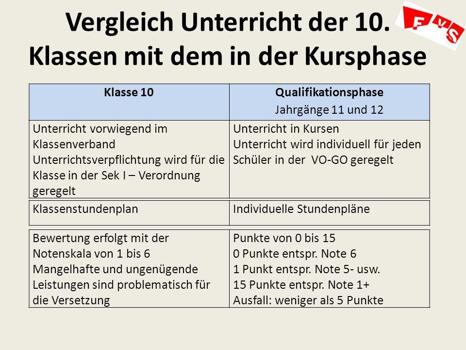 Vergleich Unterricht der 10.