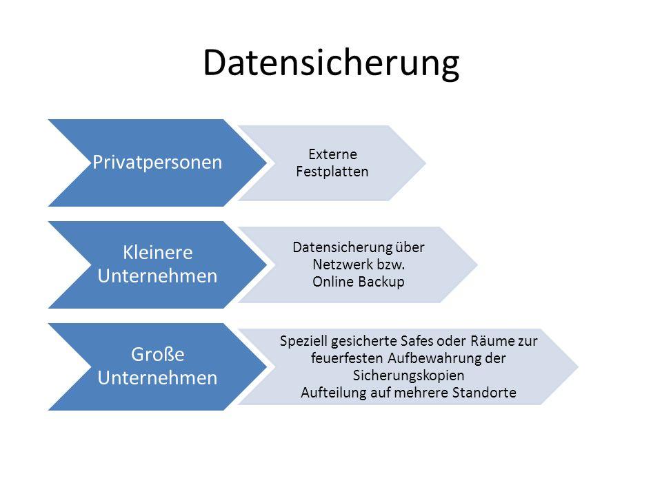 Datensicherung Privatpersonen Externe Festplatten Kleinere Unternehmen Datensicherung über Netzwerk bzw.