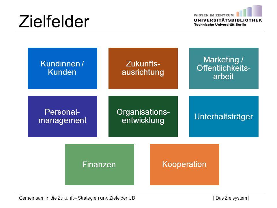 Zielfelder Unterhaltsträger Kundinnen / Kunden Personal- management Marketing / Öffentlichkeits- arbeit Finanzen Organisations- entwicklung Kooperatio
