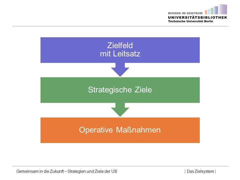 Operative Maßnahmen Strategische Ziele Zielfeld mit Leitsatz