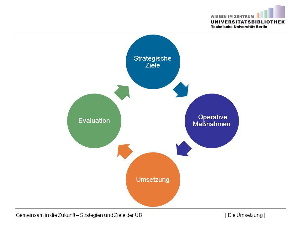 Gemeinsam in die Zukunft – Strategien und Ziele der UB | Die Umsetzung | Strategische Ziele Operative Maßnahmen UmsetzungEvaluation