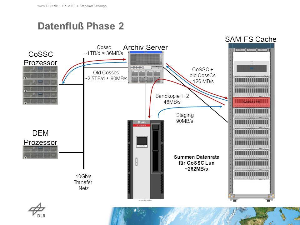 Bandkopie 1+2 46MB/s www.DLR.de Folie 10> Stephan Schropp Datenfluß Phase 2 Archiv Server SAM-FS Cache CoSSC Prozessor DEM Prozessor 10Gb/s Transfer Netz Cossc ~1TB/d 36MB/s CoSSC + old CossCs 126 MB/s Summen Datenrate für CoSSC Lun ~262MB/s Staging 90MB/s Old Cosscs ~2,5TB/d 90MB/s